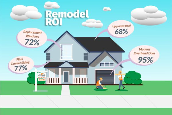 Baker Roofing Infographic for Remodel ROI with house and baker Roofing & Construction sigh in yard